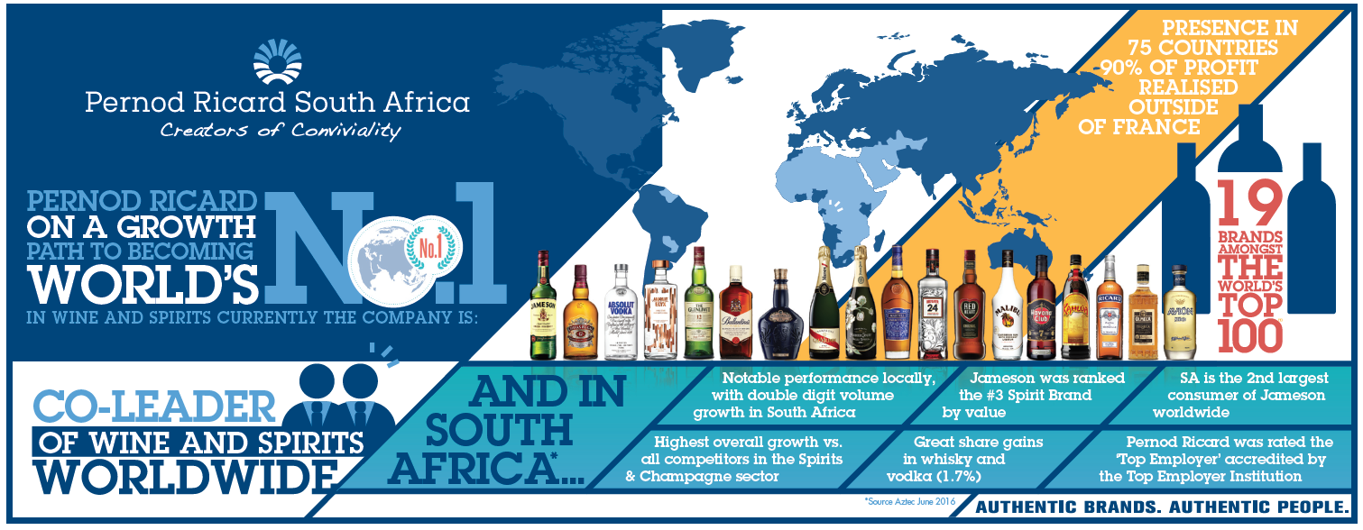 challenges facing pernod ricard Pernod ricard key challenges facing the scotch whisky industry include trade barriers, social responsibility issues and the image of the drink in the domestic.